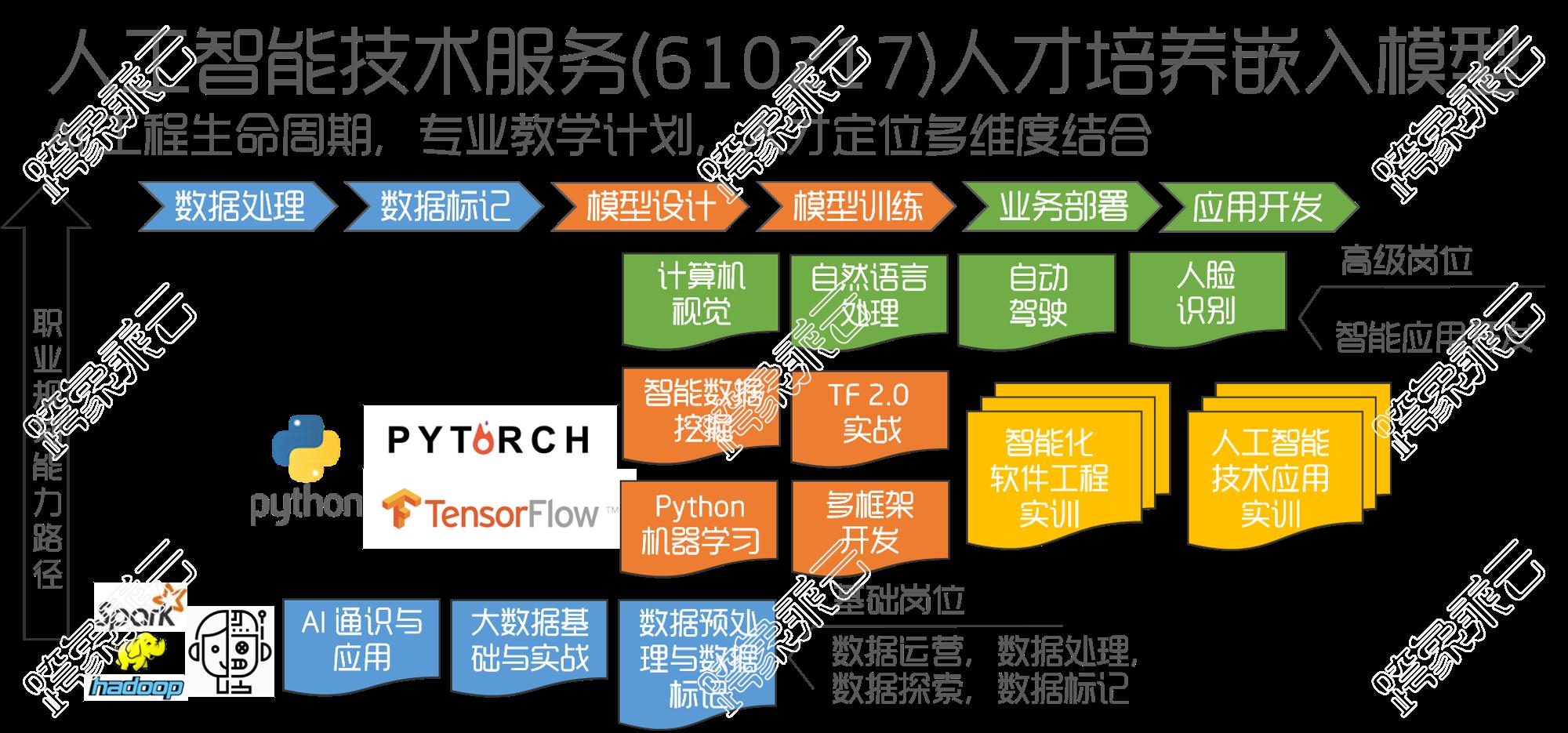 人工智能技术服务(610217)学习路径及人才培养模型