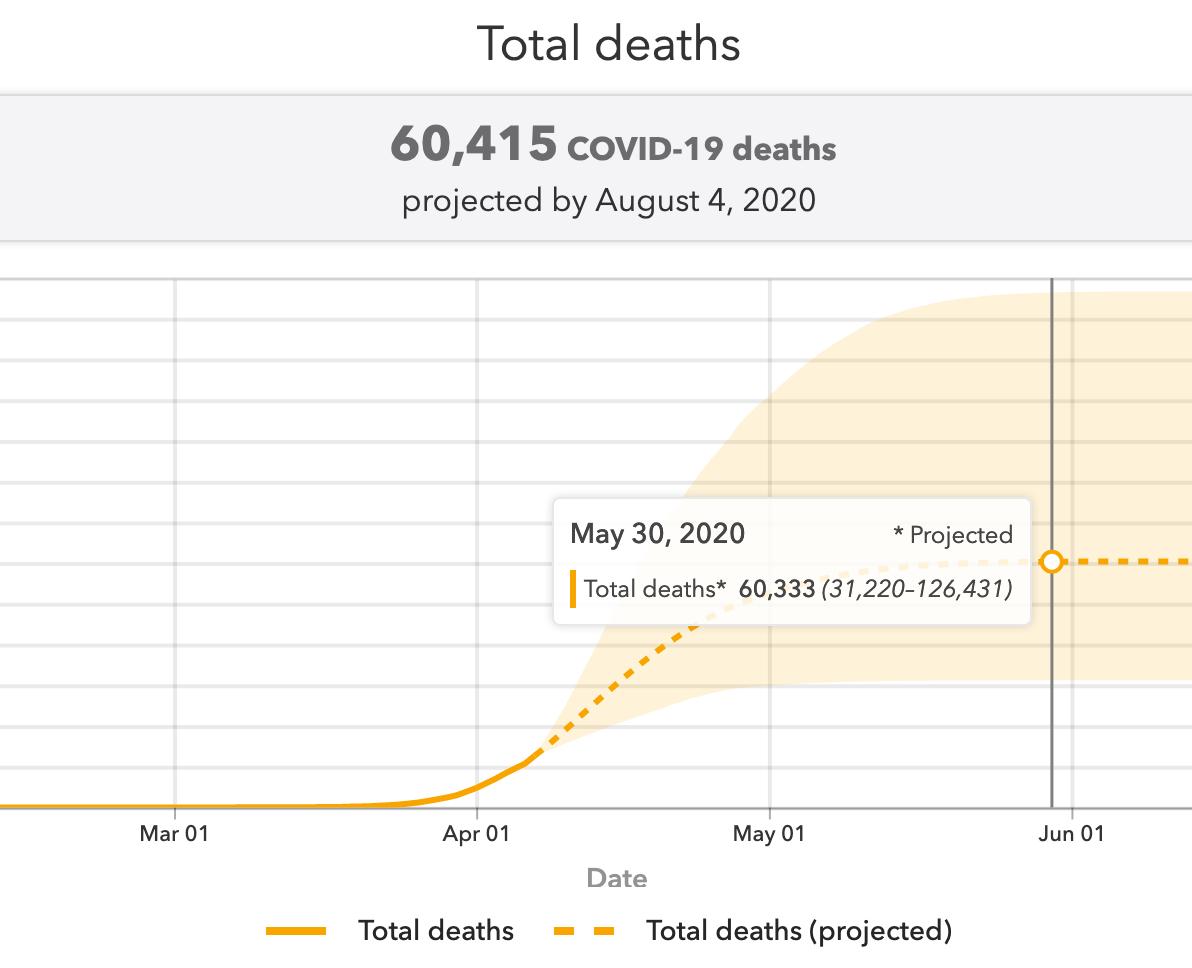 IHME 预测的美国 COVID-19 死亡人数