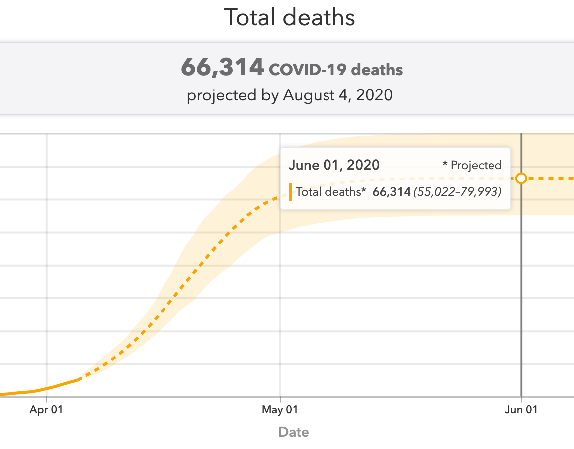IHME 预测的英国 COVID-19 死亡人数(旧)