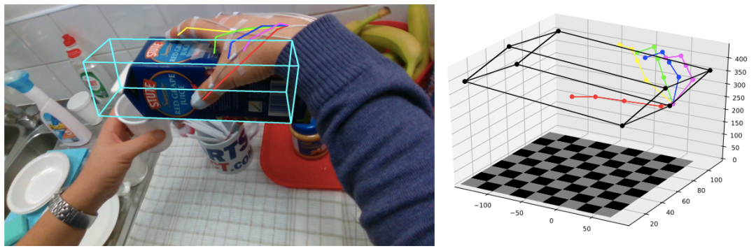 HOPE-Net: A Graph-based Model for Hand-Object Pose Estimation