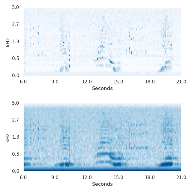 Spectrograms of the same 5-unit excerpt from humpback whale song beginning at 0:06 in the above recording. Top: PCEN. Bottom: log of squared magnitude. The dark blue horizontal bar along the bottom under log compression has become much lighter relative to the whale call when using PCEN