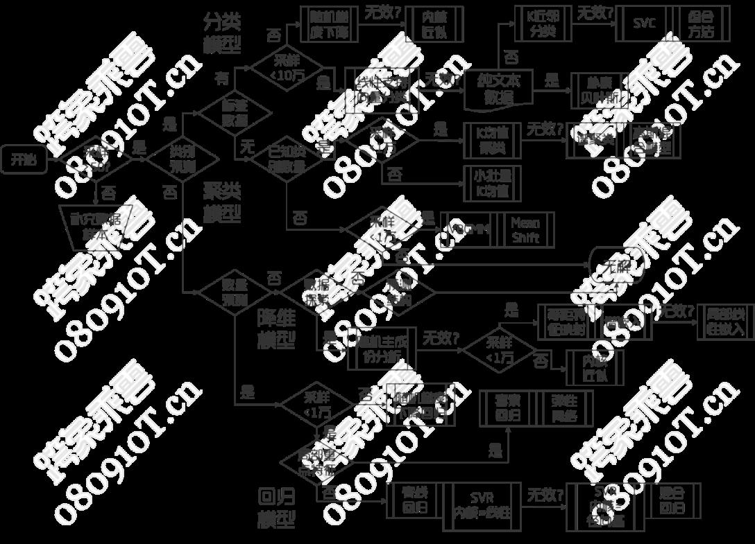 scikit-learn 算法工程导图