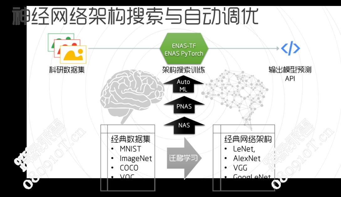 自动化机器学习平台